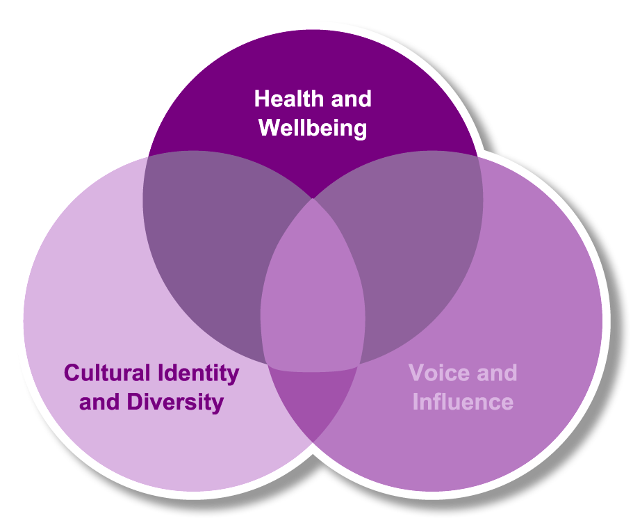 Identity and voice